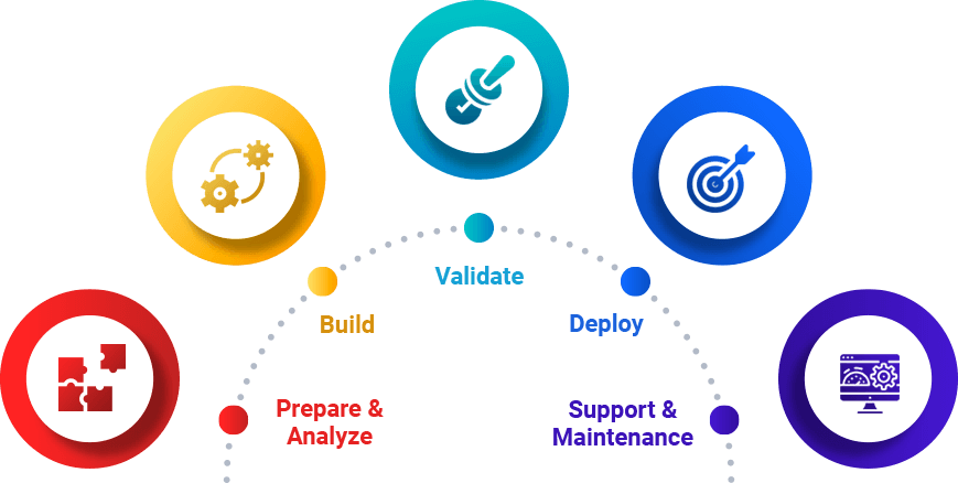 process of software consulting services